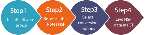 nsf to pst steps